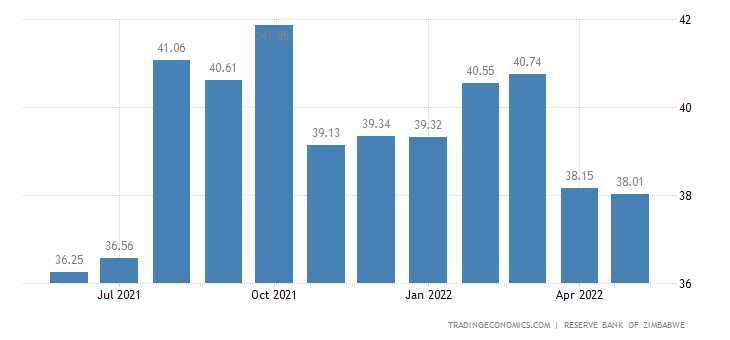 Zimbabwe Bank Lending Rate