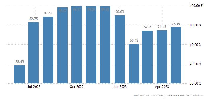 Zimbabwe Bank Lending Rate