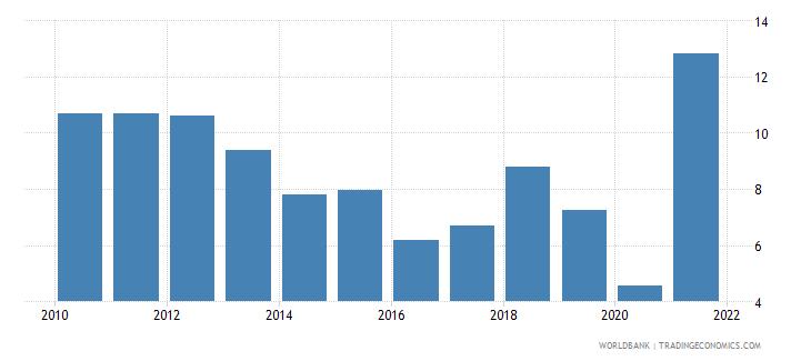 zimbabwe bank net interest margin percent wb data