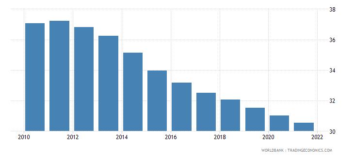 zimbabwe birth rate crude per 1 000 people wb data