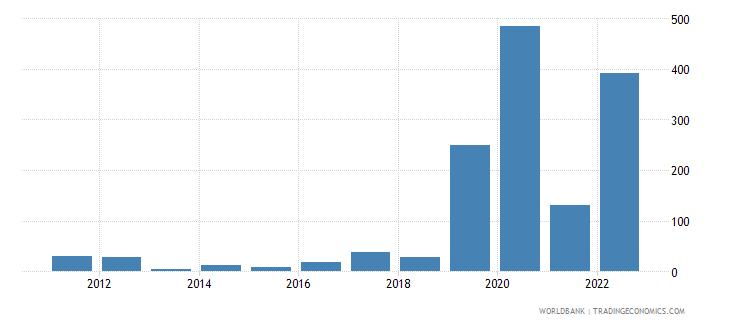 zimbabwe broad money growth annual percent wb data