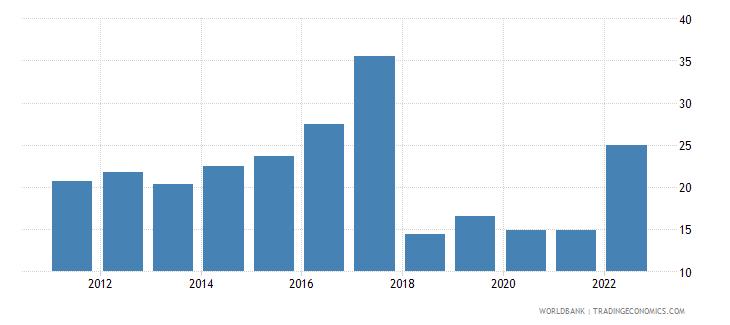 zimbabwe broad money percent of gdp wb data