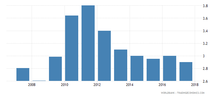 zimbabwe burden of customs procedure wef 1 extremely inefficient to 7 extremely efficient wb data