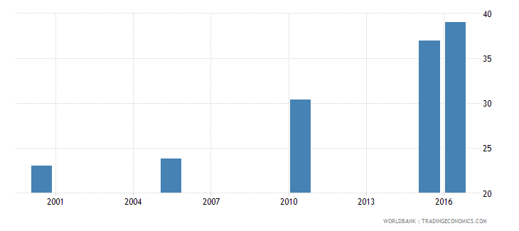 zimbabwe cause of death by injury ages 15 34 male percent relevant age wb data