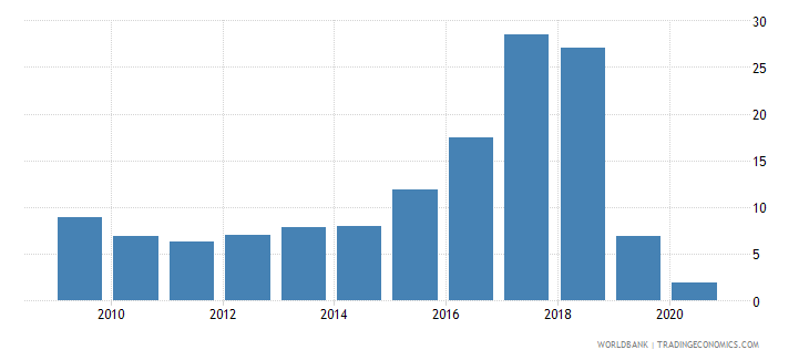 zimbabwe claims on central government etc percent gdp wb data