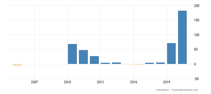zimbabwe claims on private sector annual growth as percent of broad money wb data