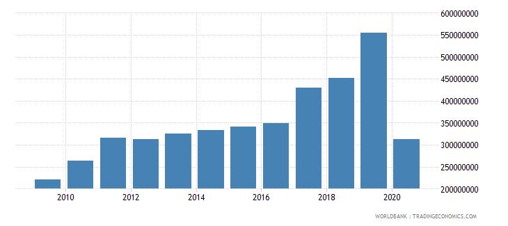 zimbabwe commercial service exports us dollar wb data