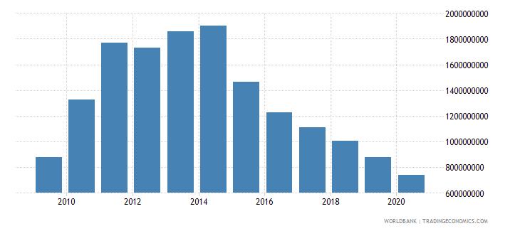 zimbabwe commercial service imports us dollar wb data