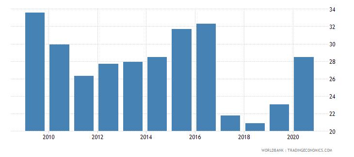 zimbabwe communications computer etc percent of service exports bop wb data