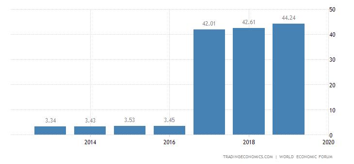 Zimbabwe Competitiveness Index
