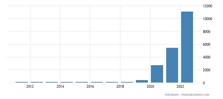 zimbabwe consumer price index 2005  100 wb data
