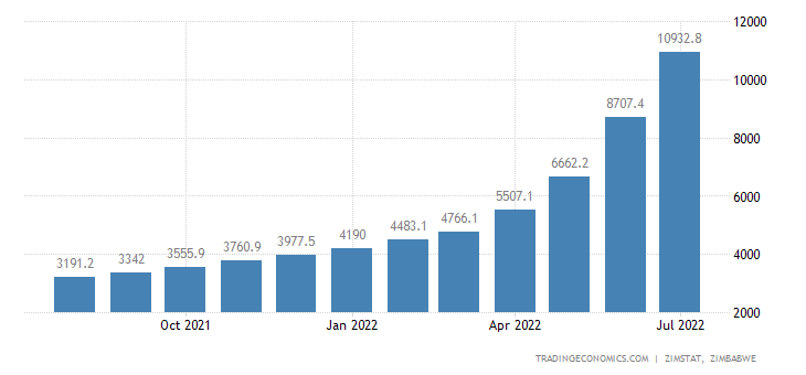 Zimbabwe Consumer Price Index Cpi