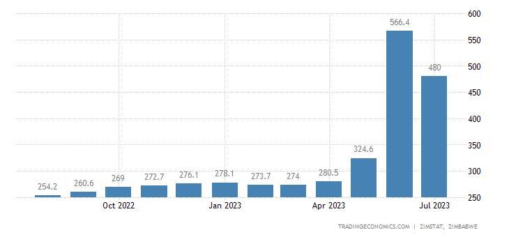 Zimbabwe Consumer Price Index Cpi