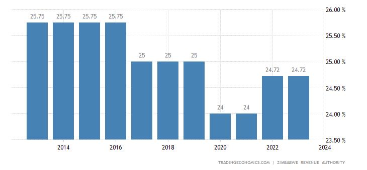 Zimbabwe Corporate Tax Rate