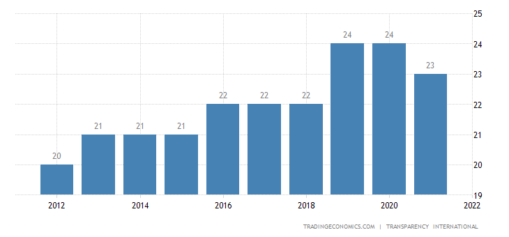 Zimbabwe Corruption Index