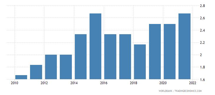 zimbabwe cpia economic management cluster average 1 low to 6 high wb data