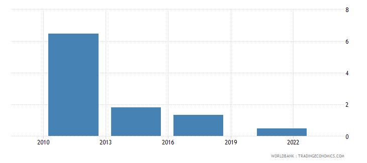 zimbabwe credit card percent age 15 wb data
