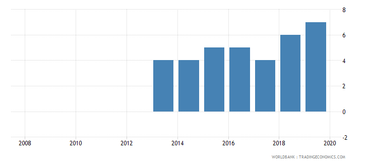 zimbabwe credit depth of information index 0 low to 6 high wb data
