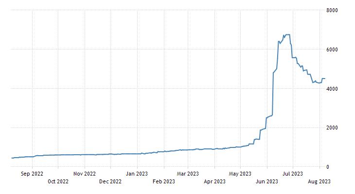 Zimbabwean RTGS Dollar