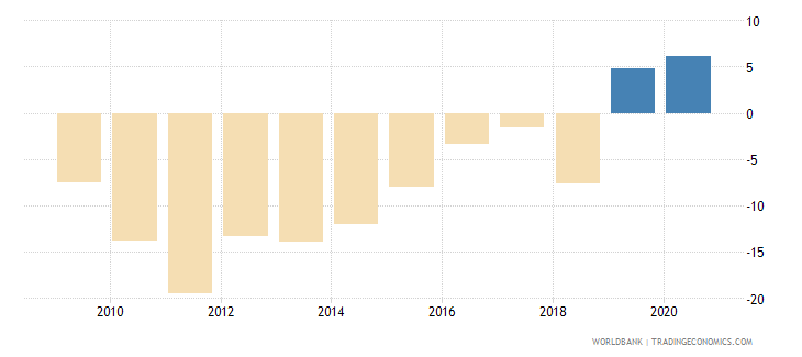zimbabwe current account balance percent of gdp wb data