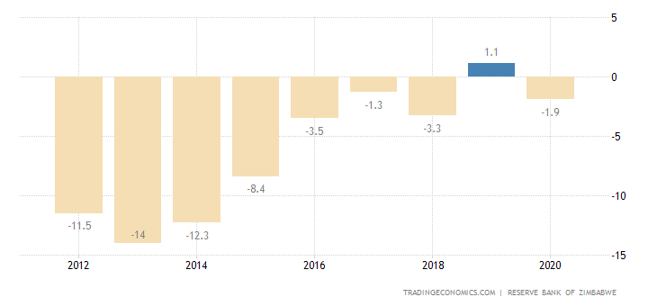 Zimbabwe Current Account to GDP