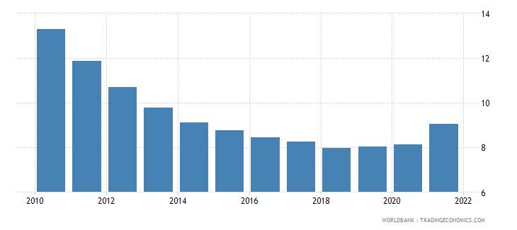 zimbabwe death rate crude per 1 000 people wb data