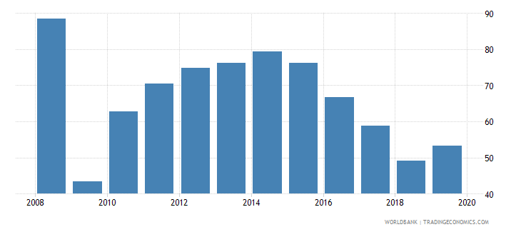 zimbabwe deposit money bank assets to deposit money bank assets and central bank assets percent wb data