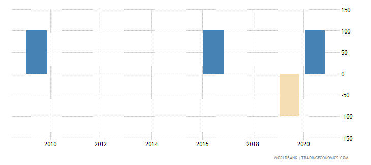 zimbabwe discrepancy in expenditure estimate of gdp current lcu wb data