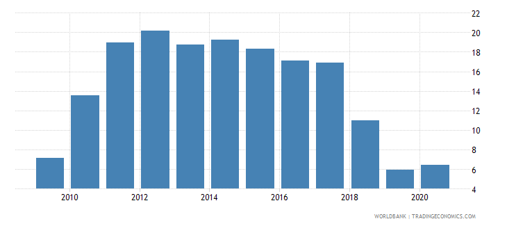 zimbabwe domestic credit to private sector percent of gdp wb data