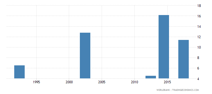 zimbabwe educational attainment at least completed post secondary population 25 male percent cumulative wb data
