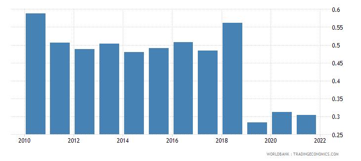 zimbabwe employers total percent of employment wb data
