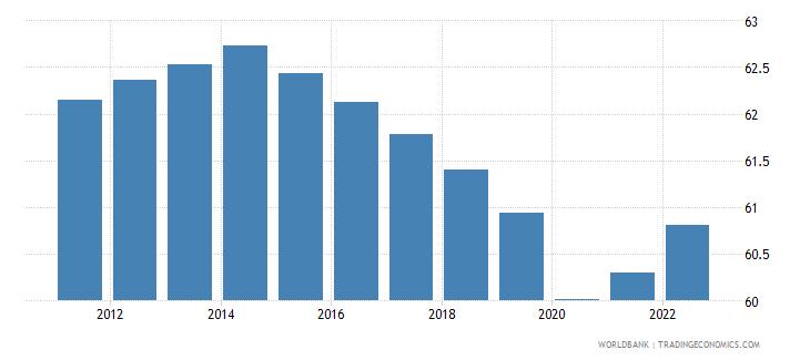 zimbabwe employment to population ratio 15 plus  total percent wb data