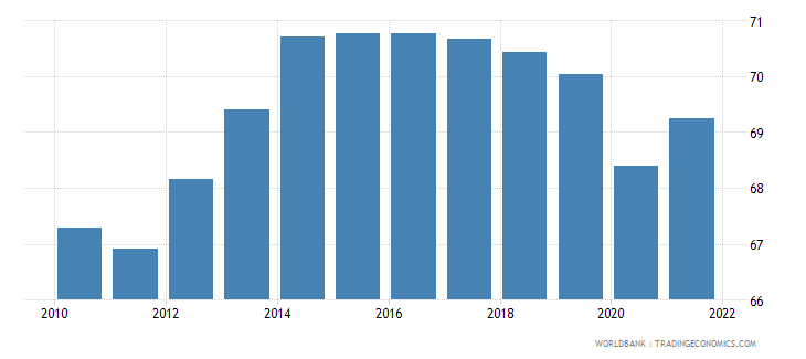 zimbabwe employment to population ratio ages 15 24 total percent wb data