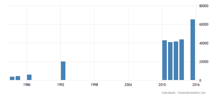 zimbabwe enrolment in tertiary education all programmes female number wb data