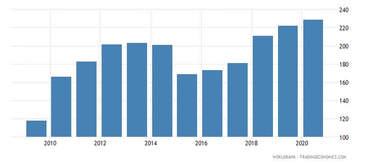 zimbabwe export value index 2000  100 wb data