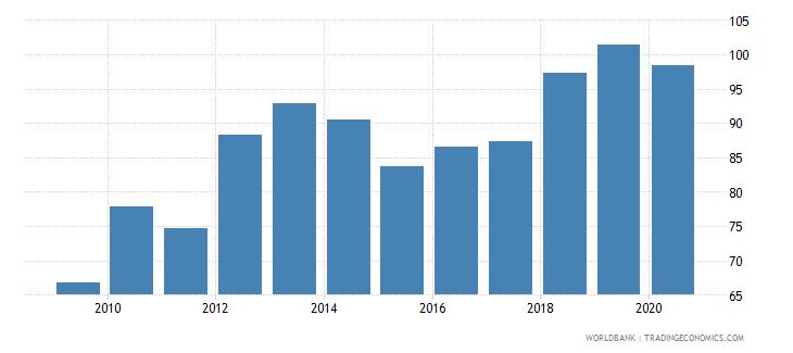 zimbabwe export volume index 2000  100 wb data