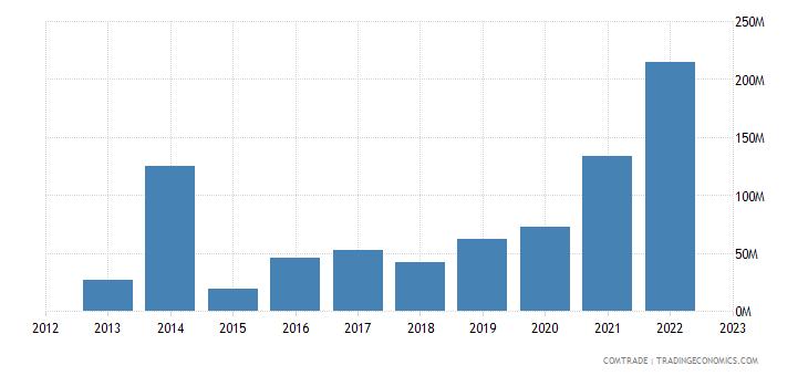 zimbabwe exports belgium