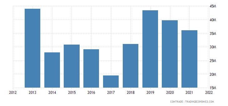 zimbabwe exports botswana