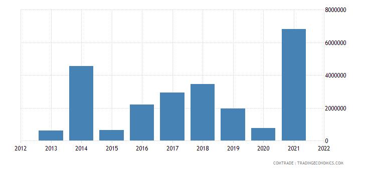 zimbabwe exports germany