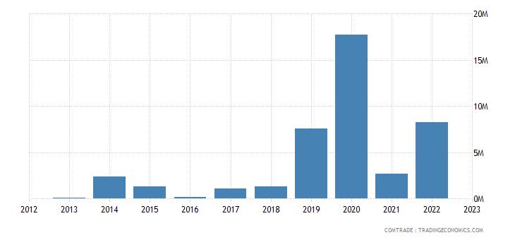 zimbabwe exports hong kong