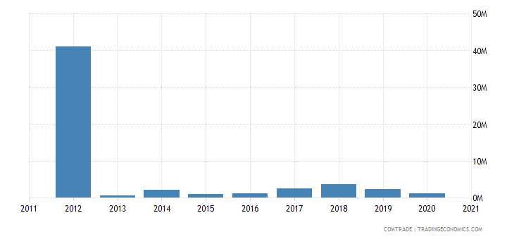 zimbabwe exports italy