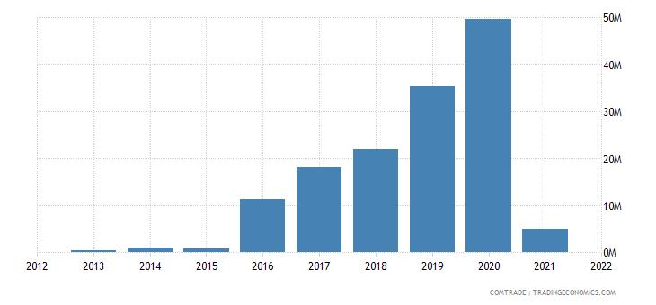 zimbabwe exports kenya