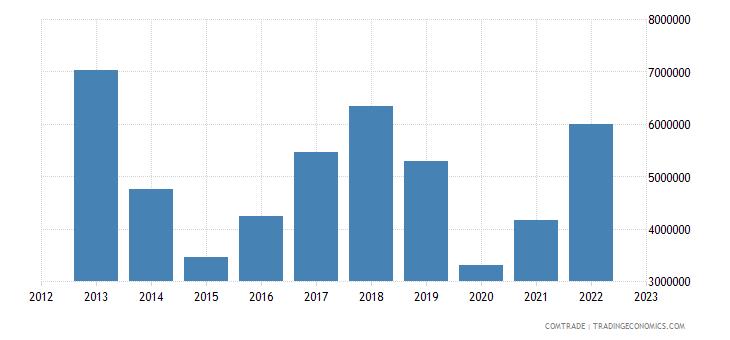 zimbabwe exports malawi