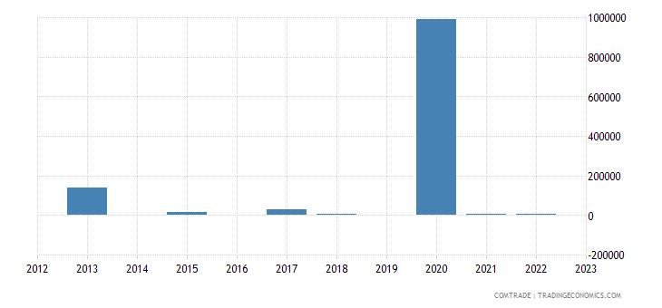 zimbabwe exports malaysia