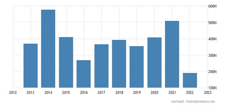 zimbabwe exports mozambique