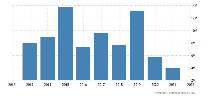 zimbabwe exports namibia