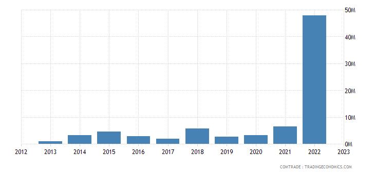 zimbabwe exports netherlands