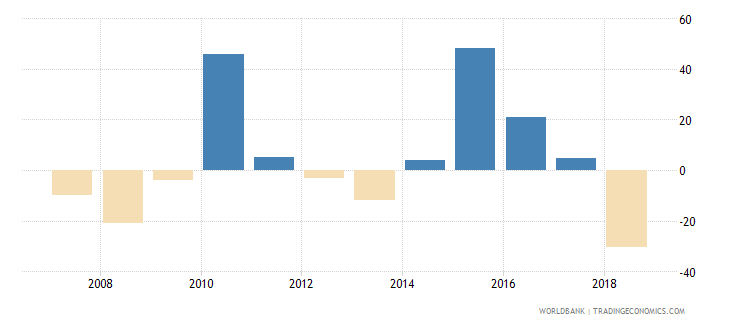 zimbabwe exports of goods and services annual percent growth wb data