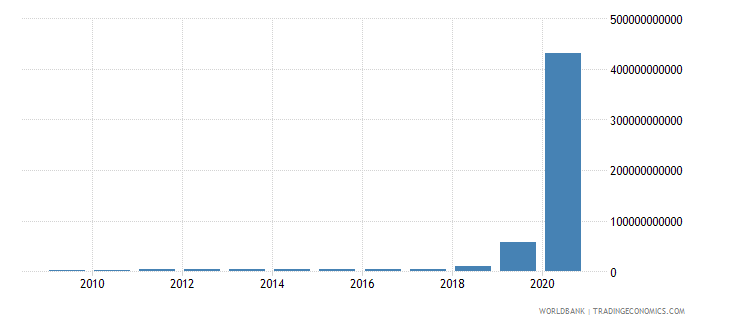 zimbabwe exports of goods and services current lcu wb data