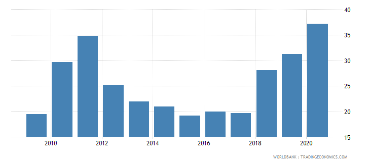 zimbabwe exports of goods and services percent of gdp wb data